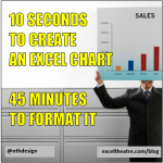 10 seconds to create an Excel chart, 45 minutes to format it http://exceltheatre.com/blog/